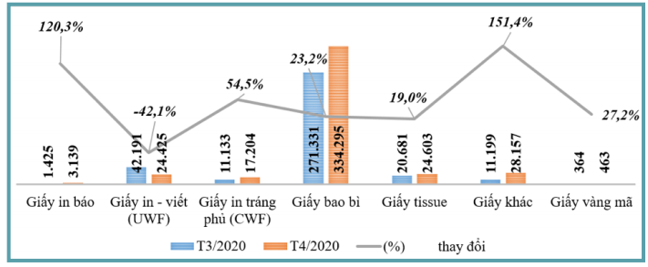 Bản tin kinh tế ngành giấy số 5/2020: Những dự án bao bì sắp hoạt động tại Việt Nam năm 2020 - Ảnh 2.
