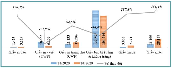 Bản tin kinh tế ngành giấy số 5/2020: Những dự án bao bì sắp hoạt động tại Việt Nam năm 2020 - Ảnh 4.