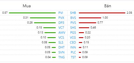 Khối ngoại bán ròng nhẹ 61 tỉ đồng toàn thị trường, chủ yếu xả cổ phiếu HPG - Ảnh 2.