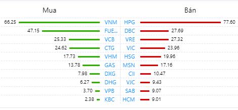 Khối ngoại bán ròng nhẹ 61 tỉ đồng toàn thị trường, chủ yếu xả cổ phiếu HPG - Ảnh 1.