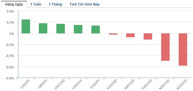 Thị trường ngoại hối hôm nay 21/5: Tiếp nhận thông tin tiêu cực từ Fed và dữ liệu kinh tế, nhà đầu tư tìm đến đồng USD - Ảnh 2.