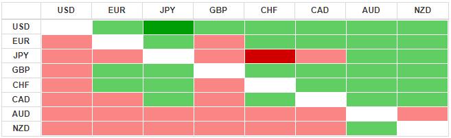 Thị trường ngoại hối hôm nay 21/5: Tiếp nhận thông tin tiêu cực từ Fed và dữ liệu kinh tế, nhà đầu tư tìm đến đồng USD - Ảnh 3.