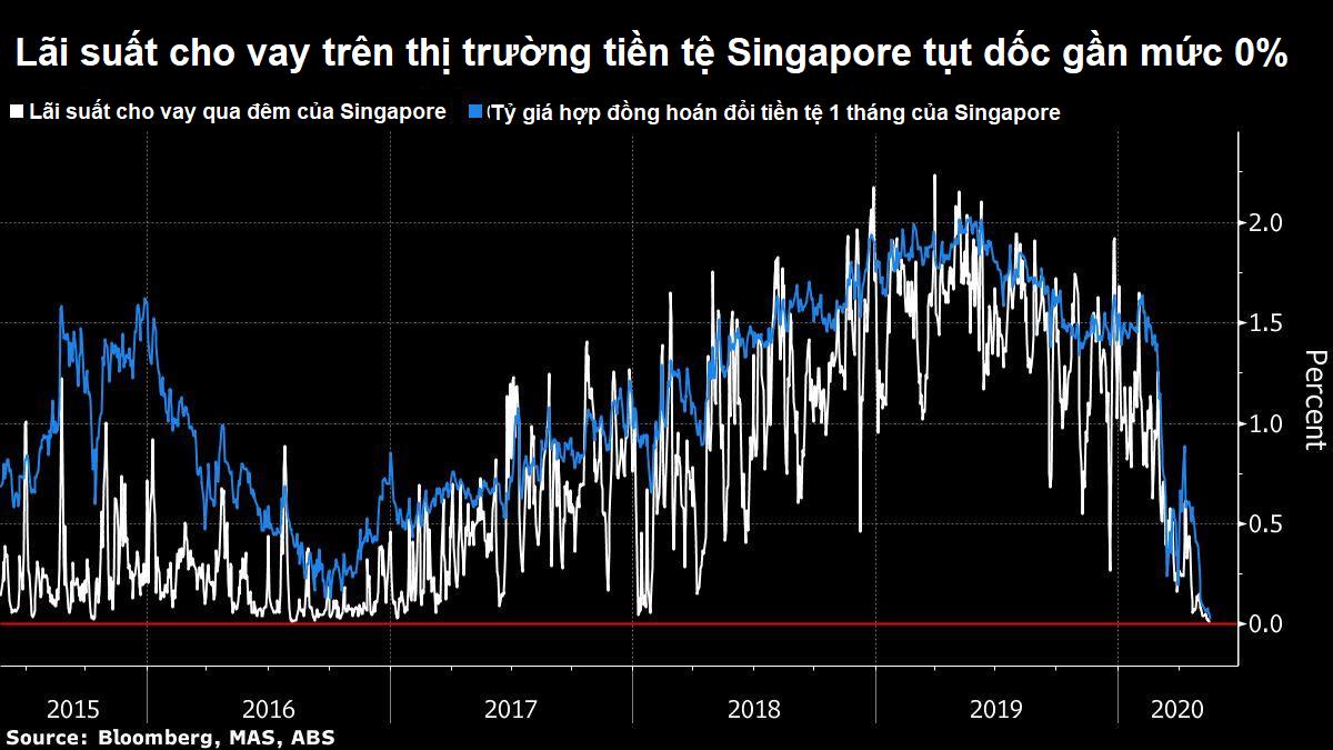Lãi suất cho vay tại Singapore gần cán mốc 0%, có khả năng về ngưỡng âm - Ảnh 2.
