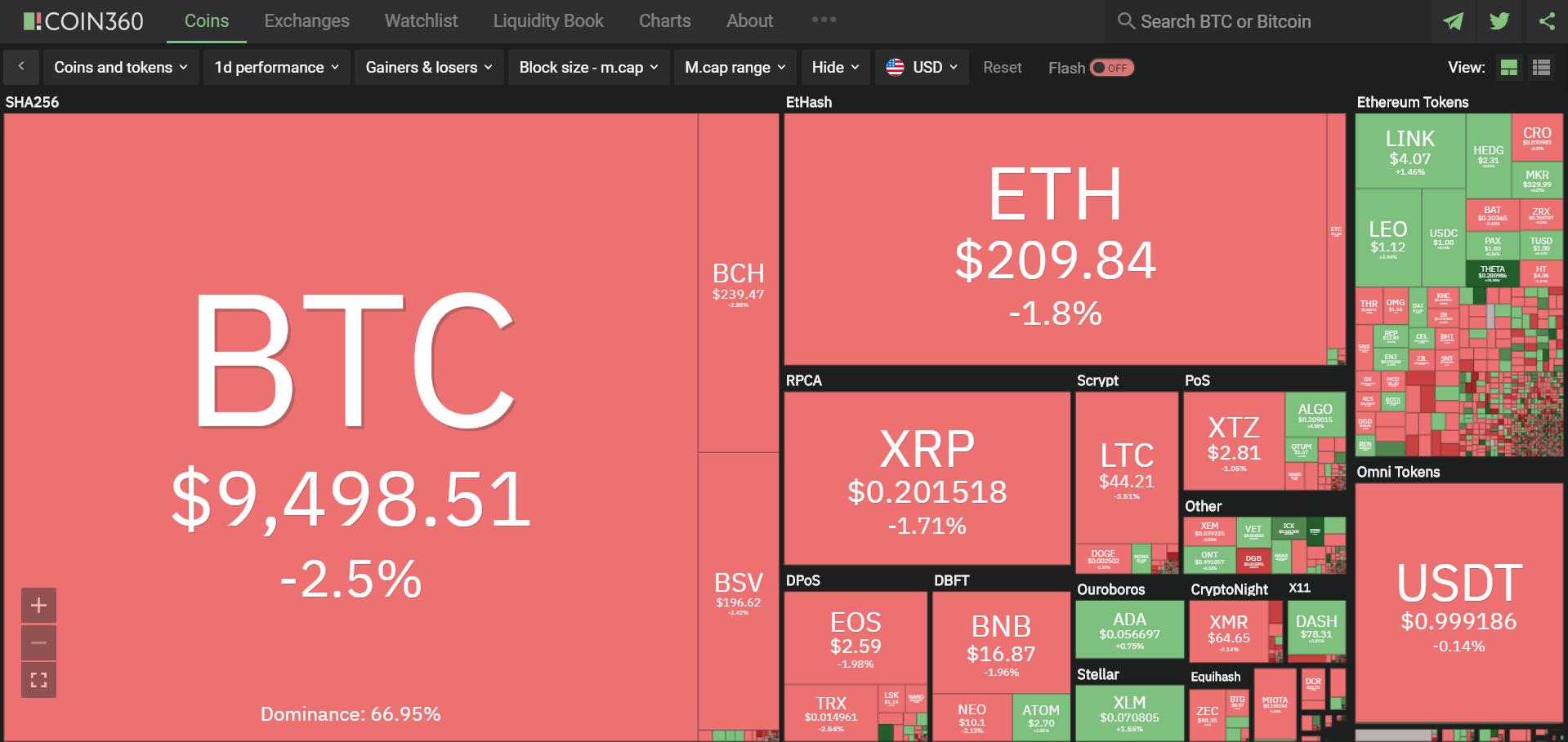 Toàn cảnh thị trường ngày 21/5 (nguồn: Coin360.com)