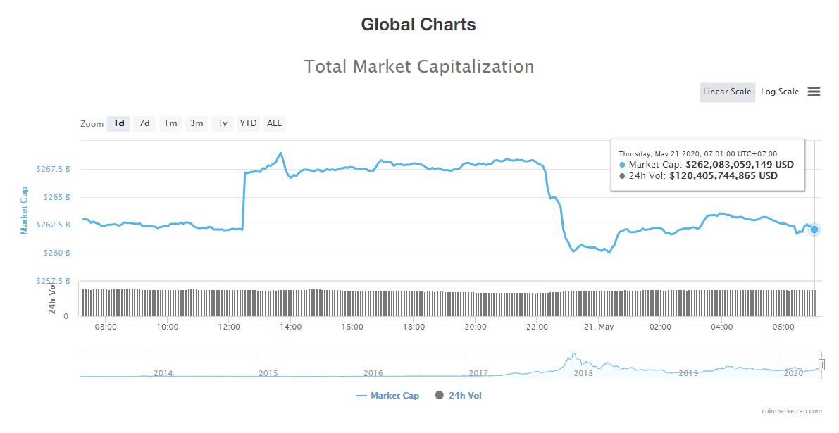 Tổng giá trị thị trường tiền kĩ thuật số và khối lượng giao dịch ngày 21/5 (nguồn: CoinTelegraph)
