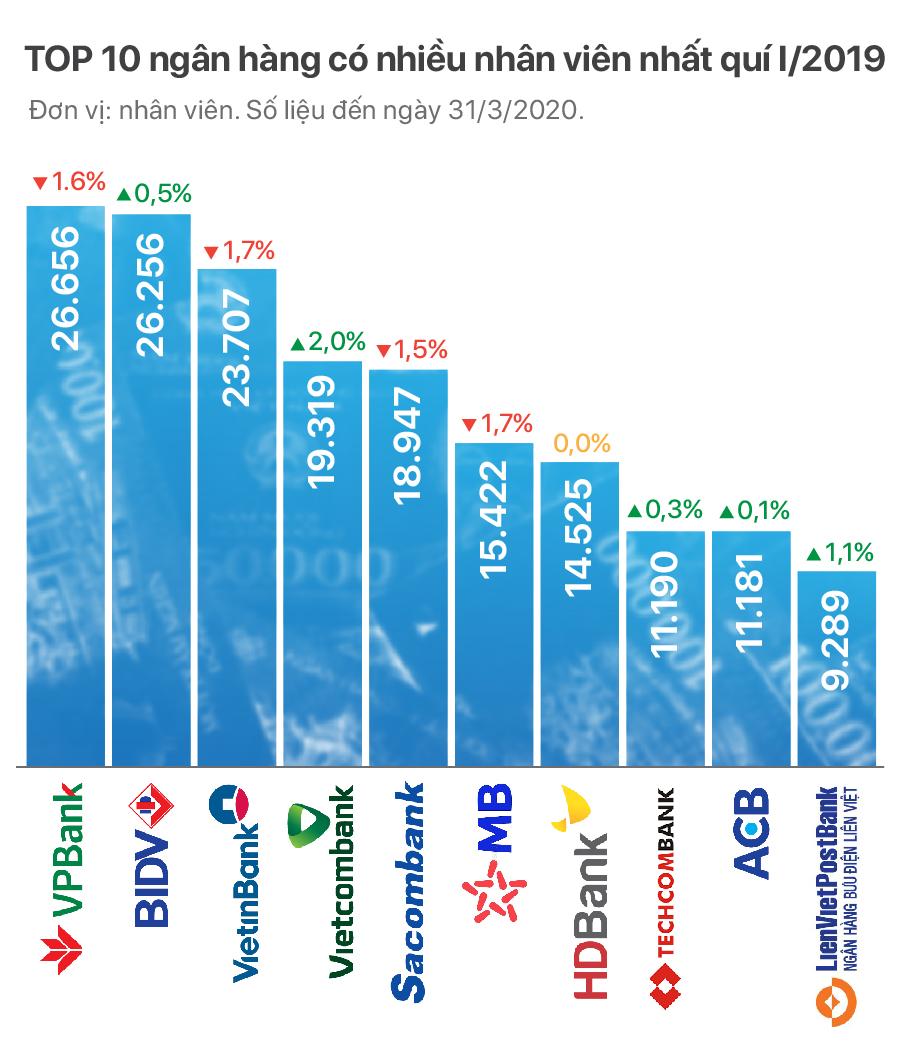 TOP 10 ngân hàng có nhiều nhân viên nhất cuối quí I/2020 - Ảnh 2.