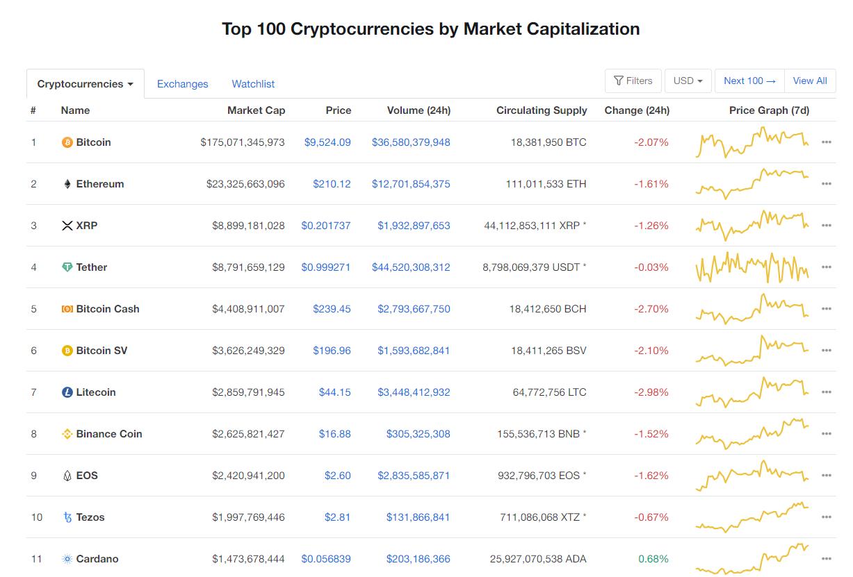 Nhóm 10 đồng tiền hàng đầu theo giá trị thị trường ngày 21/5 (nguồn: CoinMarketCap)