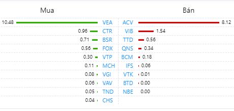 Khối ngoại bán ròng nhẹ 61 tỉ đồng toàn thị trường, chủ yếu xả cổ phiếu HPG - Ảnh 3.