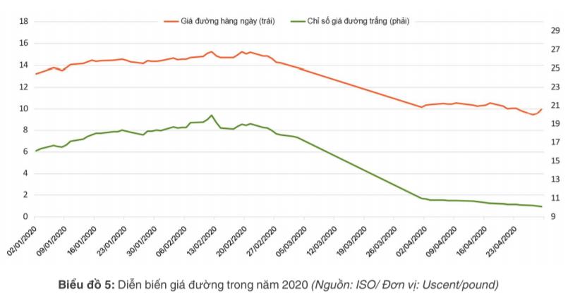 [Báo cáo] Thị trường đường tháng 4/2020: Giá đường trong nước vẫn dưới giá thành sản xuất - Ảnh 1.