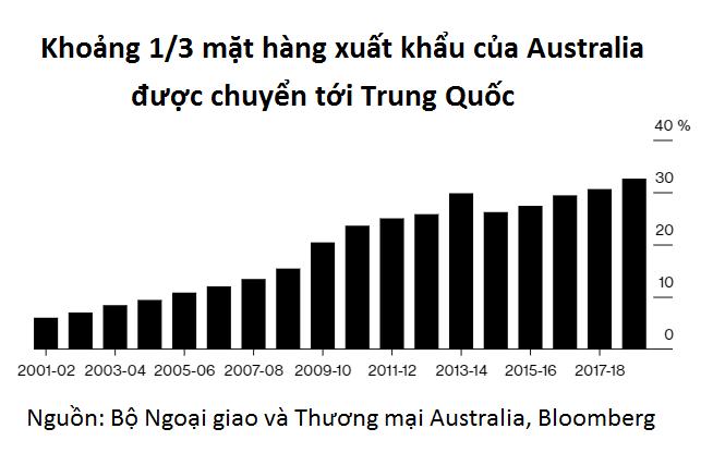 Đối đầu với Trung Quốc dù phụ thuộc kinh tế: Australia can đảm hay ngu ngốc? - Ảnh 2.