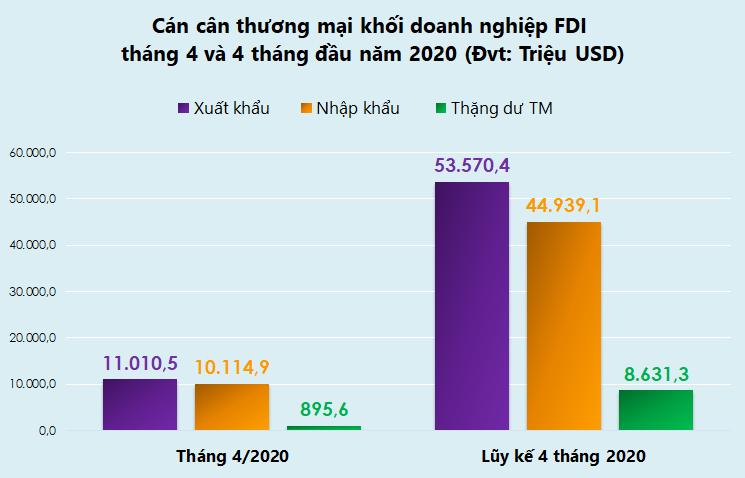 Top 10 mặt hàng doanh nghiệp FDI xuất nhập khẩu nhiều nhất tháng 4/2020 - Ảnh 1.