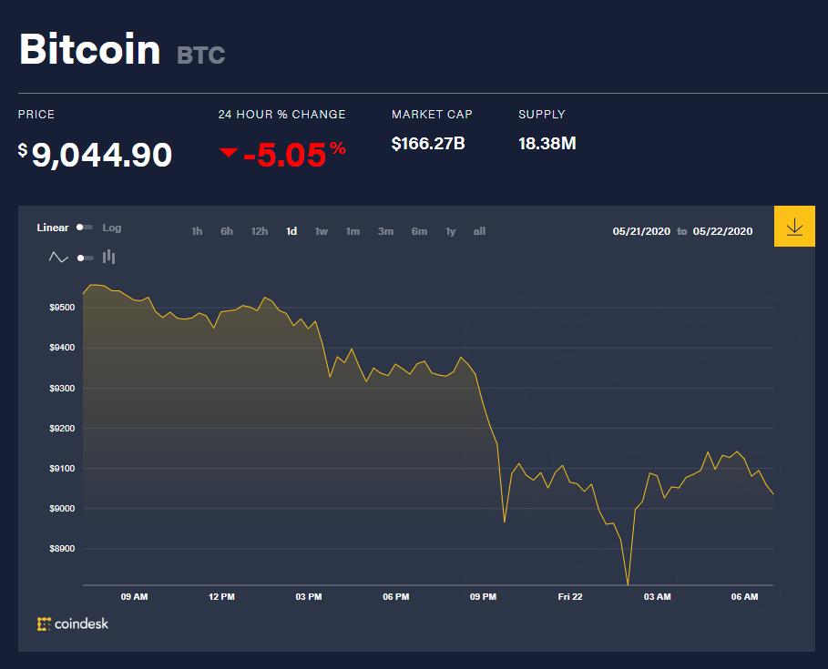 Chỉ số giá bitcoin hôm nay 22/5 (nguồn: CoinDesk)