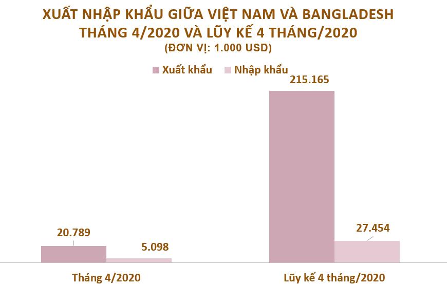Xuất nhập khẩu Việt Nam và Bangladesh tháng 4/2020: Xuất siêu sang nước bạn - Ảnh 2.