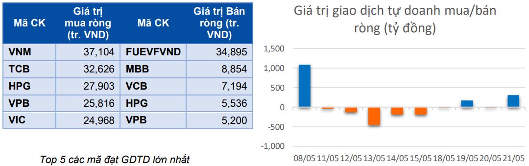 Dòng tiền thông minh 22/5: Tự doanh CTCK gom trăm tỉ đồng phiên VN-Index tăng gần 10 điểm - Ảnh 1.