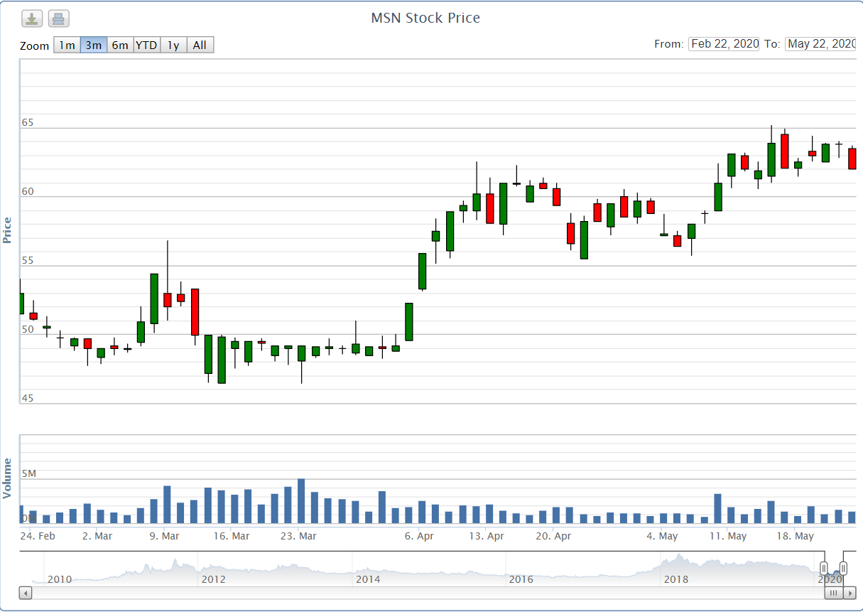 Quĩ đầu tư của Chính phủ Singapore (GIC) mua vào 39 triệu cổ phiếu MSN - Ảnh 1.