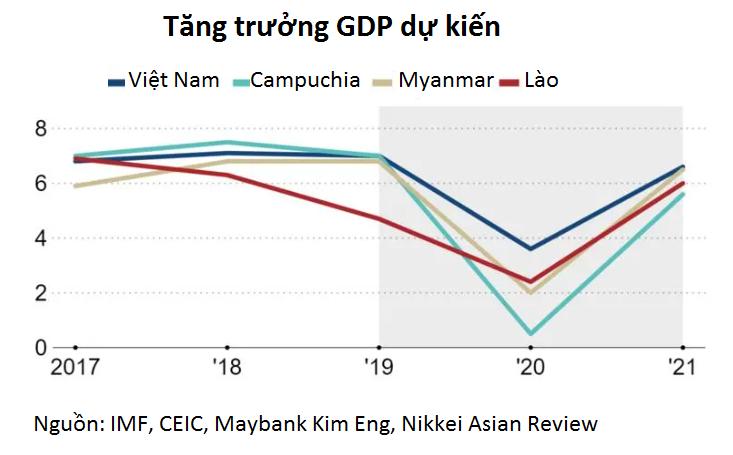 Nikkei: Chống dịch tốt, giờ Việt Nam và các nước tiểu vùng sông Mekong phải lo thúc đẩy kinh tế  - Ảnh 2.