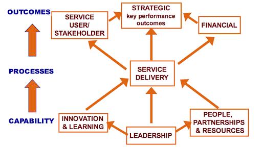 Bảng điểm khu vực công PSS (Public Sector Scorecard) là gì? - Ảnh 1.