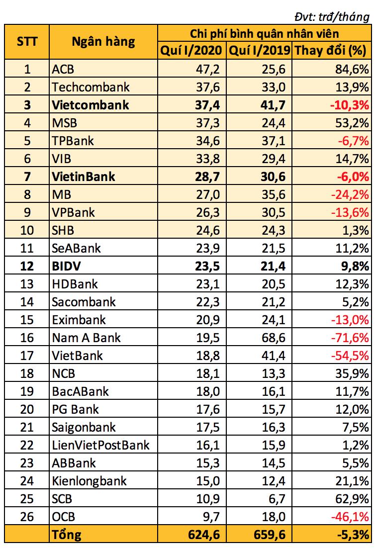 Bất chấp dịch COVID-19, nhiều ngân hàng vẫn tuyển thêm người, tăng chi cho nhân viên - Ảnh 2.