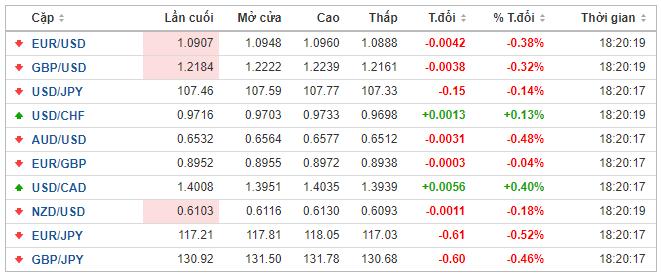 Thị trường ngoại hối hôm nay 22/5: Đồng USD giữ ngôi vương khi căng thẳng Mỹ - Trung leo thang - Ảnh 1.