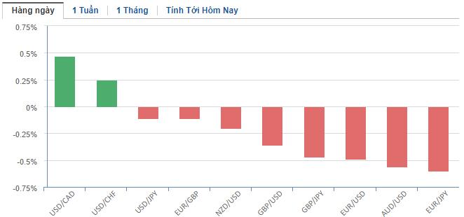 Thị trường ngoại hối hôm nay 22/5: Đồng USD giữ ngôi vương khi căng thẳng Mỹ - Trung leo thang - Ảnh 2.