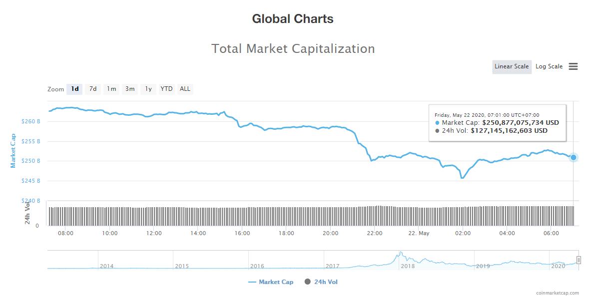 Tổng giá trị thị trường tiền kĩ thuật số và khối lượng giao dịch ngày 22/5 (nguồn: CoinTelegraph)