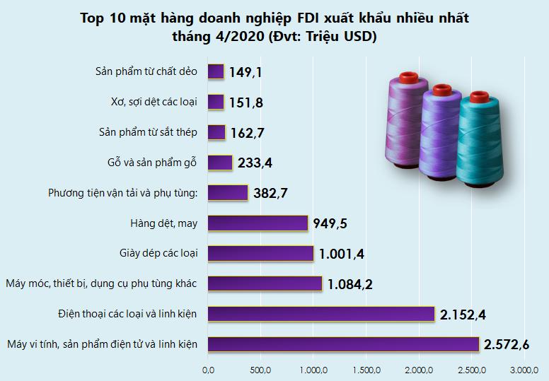 Top 10 mặt hàng doanh nghiệp FDI xuất nhập khẩu nhiều nhất tháng 4/2020 - Ảnh 2.