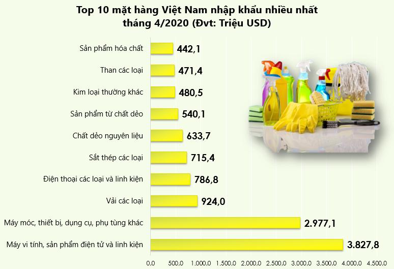 Top 10 mặt hàng Việt Nam nhập khẩu nhiều nhất tháng 4/2020 - Ảnh 1.