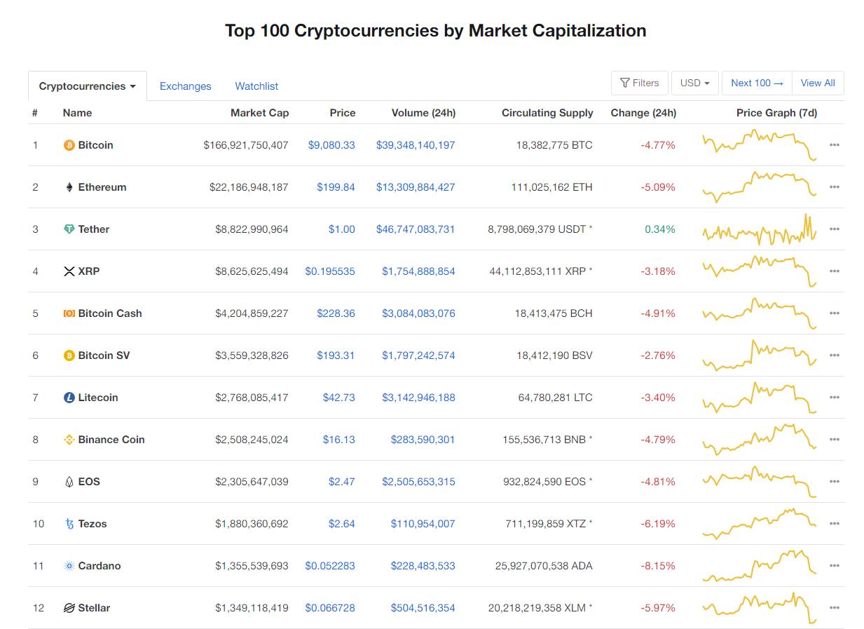 Nhóm 10 đồng tiền hàng đầu theo giá trị thị trường ngày 22/5 (nguồn: CoinMarketCap)