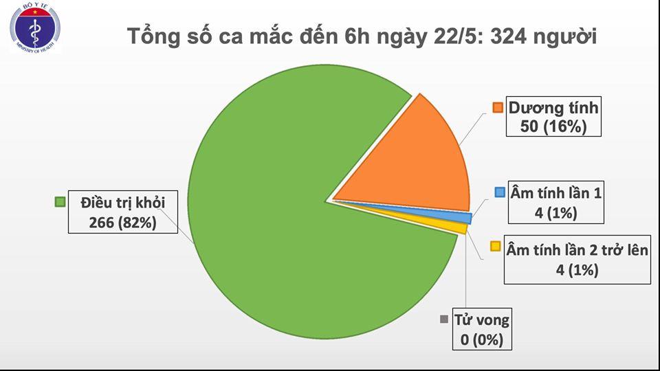 Cập nhật tình hình dịch virus corona ngày 22/5: Nhiều nước tình hình dịch tiếp tục hạ nhiệt, nới lỏng giãn cách; Việt Nam có thêm 2.000 cách li trong một ngày - Ảnh 1.