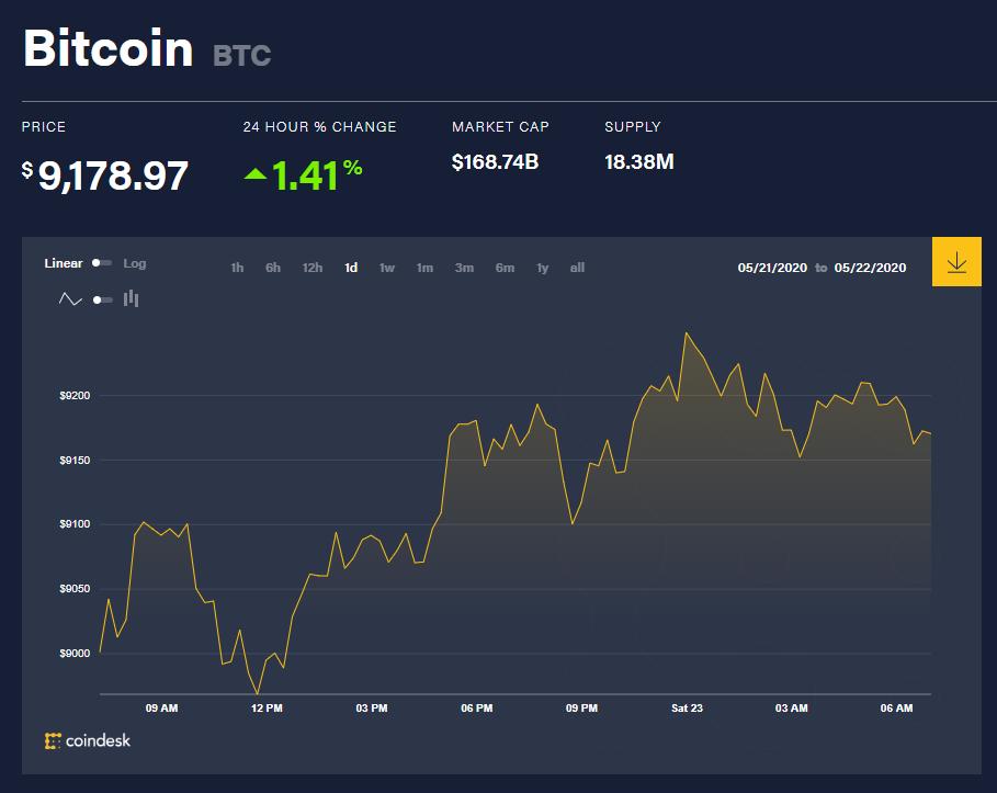 Chỉ số giá bitcoin hôm nay 23/5 (nguồn: CoinDesk)