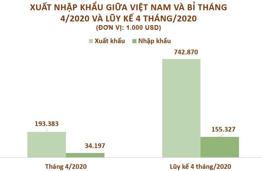 Xuất nhập khẩu Việt Nam và Bỉ tháng 4/2020: Giày dép xuất sang Bỉ gần 92,5 triệu USD - Ảnh 2.
