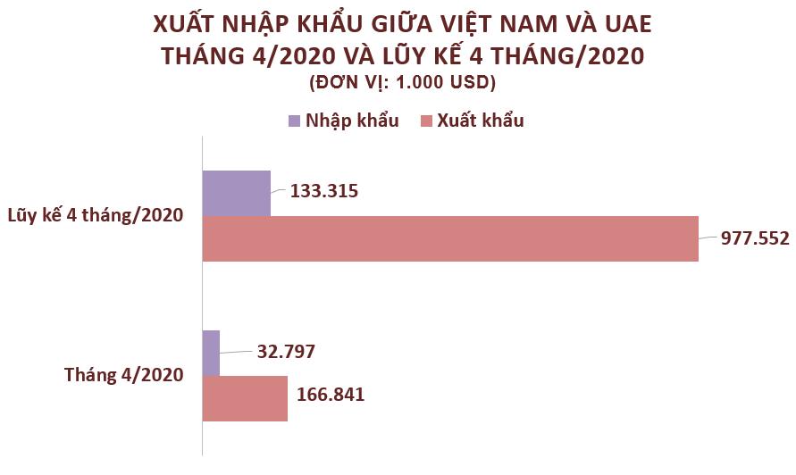 Xuất nhập khẩu Việt Nam và UAE tháng 4/2020: Xuất siêu hơn 166,8 triệu USD - Ảnh 2.