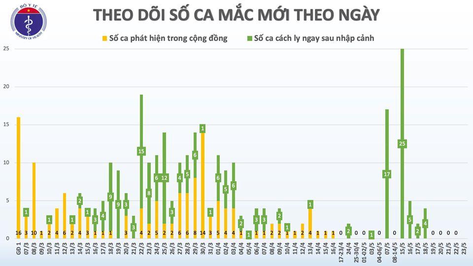 Cập nhật tình hình dịch virus corona ngày 23/5: Nam Mỹ là tâm dịch mới, trong đó Brazil bị tác động lớn nhất; Việt Nam còn gần 15.000 người cách li - Ảnh 1.