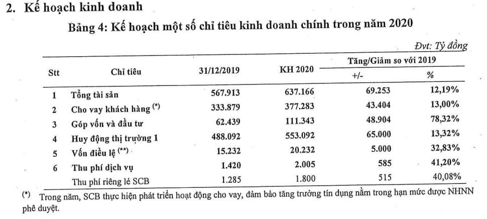 SCB muốn tăng vốn điều lệ lên hơn 20.200 tỉ đồng, đưa cổ phiếu giao dịch sàn UPCoM - Ảnh 1.