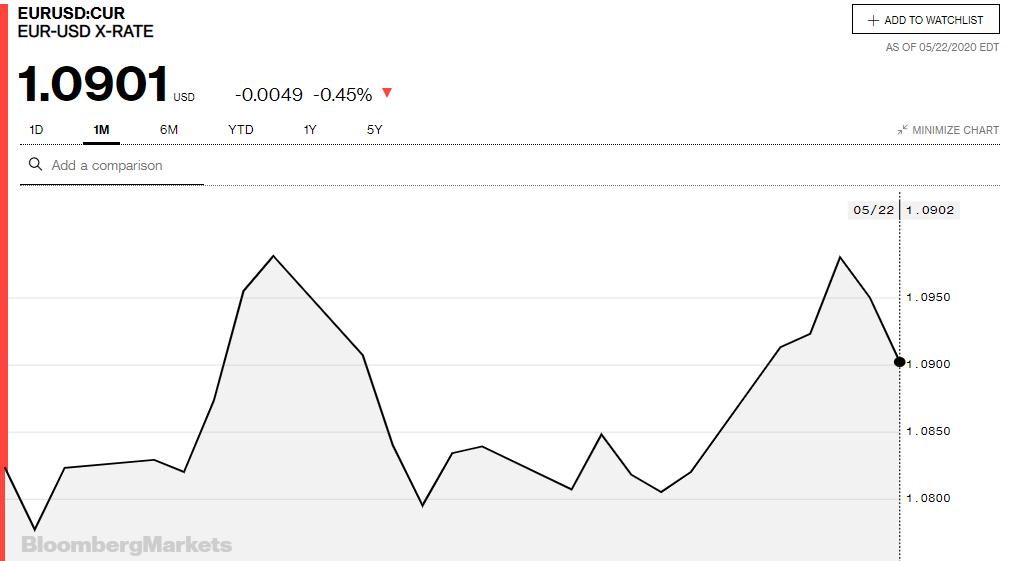 Tỷ giá đồng Euro hôm nay 23/5: Giá Euro tiếp tục giảm - Ảnh 3.