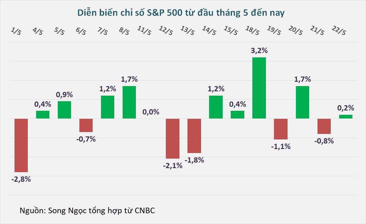 Dow Jones có tuần tăng mạnh nhất kể từ đầu tháng 4 - Ảnh 1.