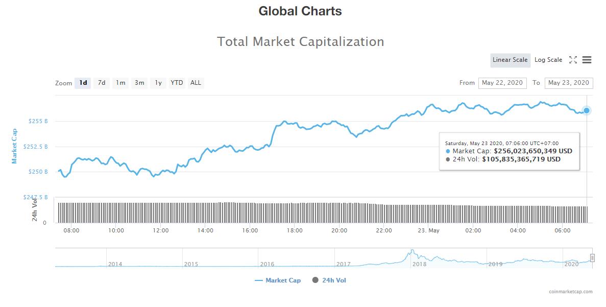 Tổng giá trị thị trường tiền kĩ thuật số và khối lượng giao dịch ngày 23/5 (nguồn: CoinTelegraph)