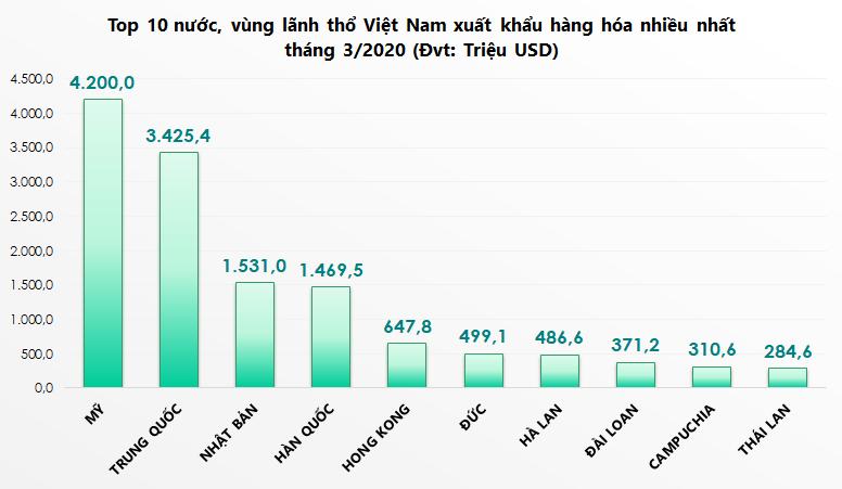 Top 10 nước, vùng lãnh thổ Việt Nam xuất khẩu hàng hóa nhiều nhất tháng 4/2020 - Ảnh 1.