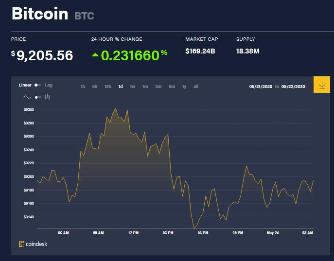 Chỉ số giá bitcoin hôm nay 24/5 (nguồn: CoinDesk)