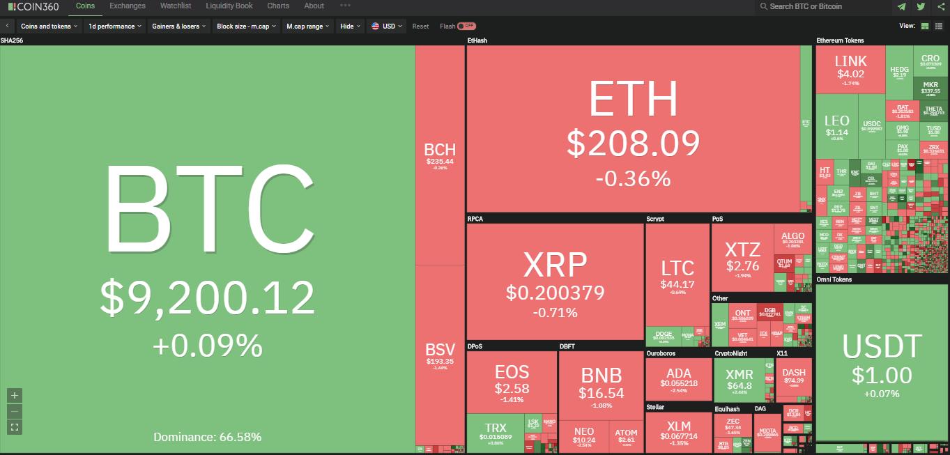 Toàn cảnh thị trường ngày 24/5 (nguồn: Coin360.com)