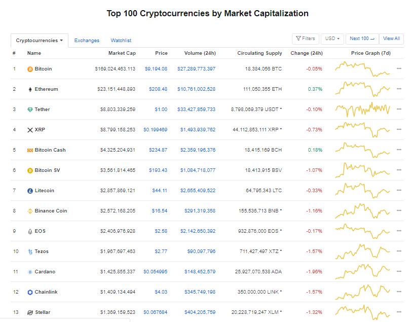 Nhóm 10 đồng tiền hàng đầu theo giá trị thị trường ngày 24/5 (nguồn: CoinMarketCap)