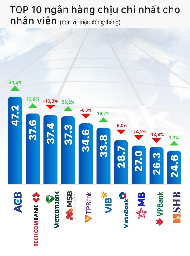 ACB vượt qua Vietcombank, Techcombank trở thành ngân hàng chịu chi nhất cho nhân viên trong quí I - Ảnh 2.