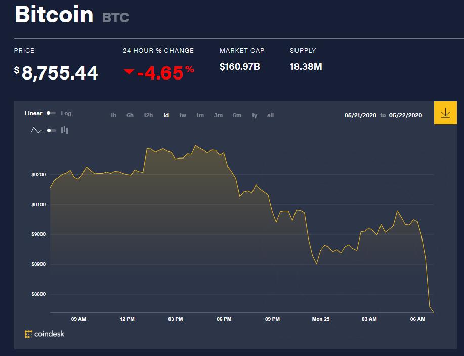 Chỉ số giá bitcoin hôm nay 25/5 (nguồn: CoinDesk)