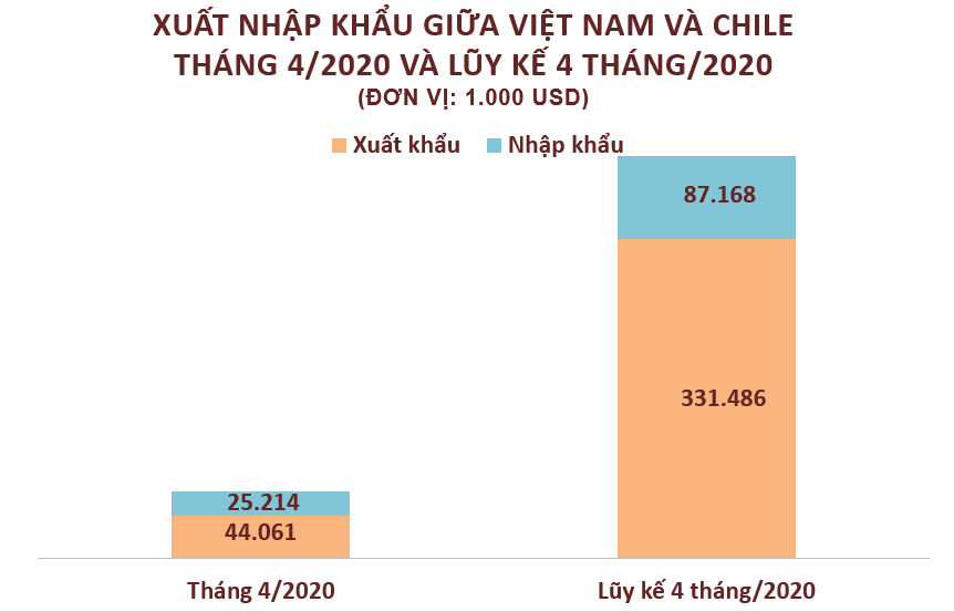 Xuất nhập khẩu Việt Nam và Chile tháng 4/2020: Việt Nam xuất khẩu chính điện thoại  - Ảnh 2.