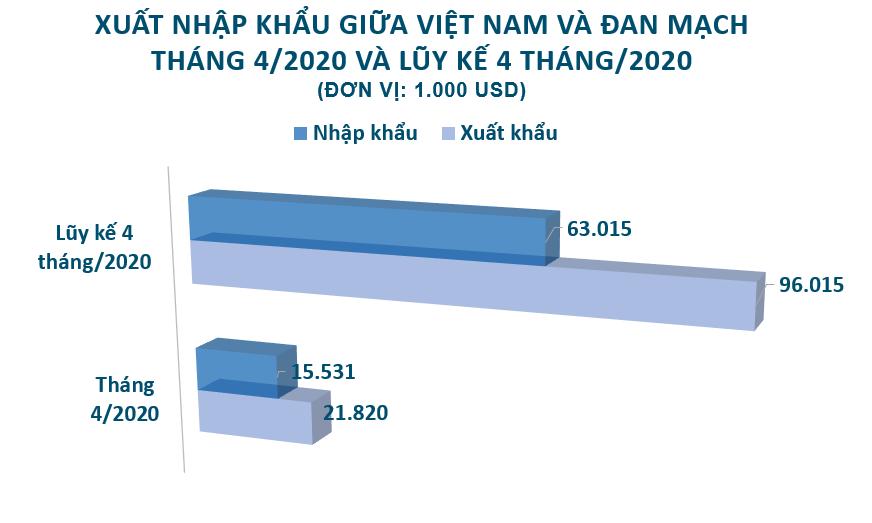 Xuất nhập khẩu Việt Nam và Đan Mạch tháng 4/2020: Xuất siêu sang nước bạn - Ảnh 2.