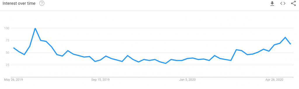 Lượng tìm kiếm từ khóa Bitcoin tại châu Phi tăng mạnh trong năm qua (nguồn: Google Xu hướng)