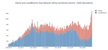 Khối lượng giao dịch trên sàn P2P tại châu Phi tăng mạnh trong thời gian qua (ảnh: Twitter)