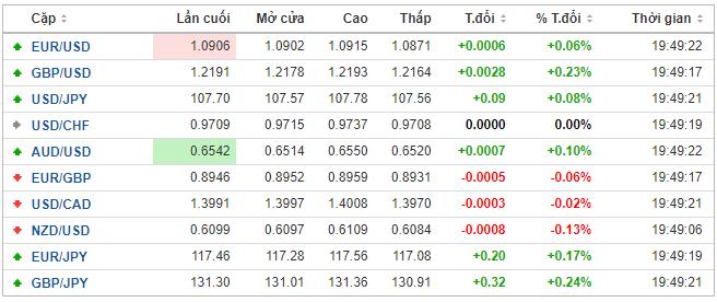Thị trường ngoại hối hôm nay 25/5: Đồng USD tăng điểm khiêm tốn giữa lúc Mỹ nghỉ lễ - Ảnh 1.