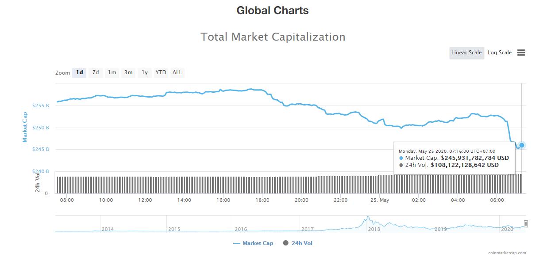 Tổng giá trị thị trường tiền kĩ thuật số và khối lượng giao dịch ngày 25/5 (nguồn: CoinTelegraph)