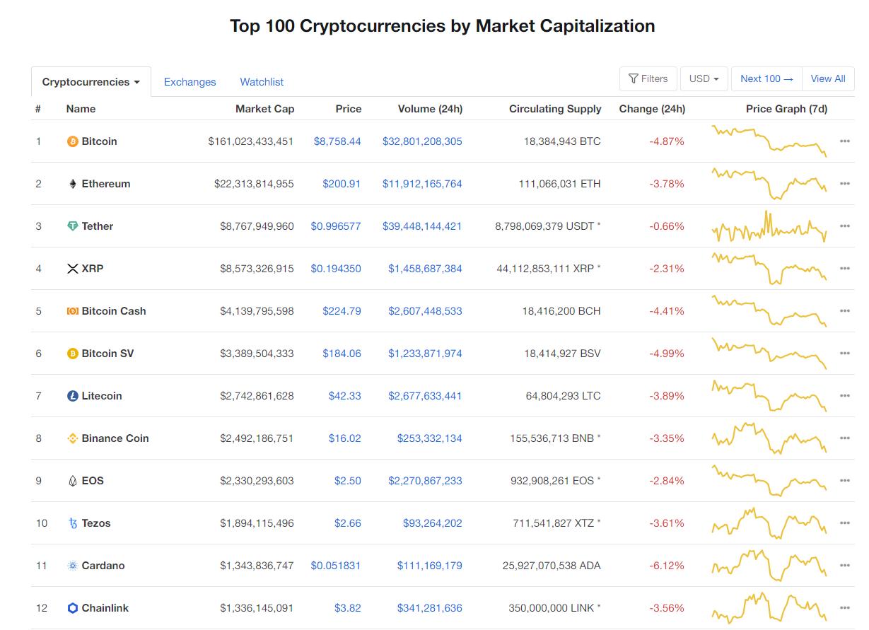 Nhóm 10 đồng tiền hàng đầu theo giá trị thị trường ngày 25/5 (nguồn: CoinMarketCap)